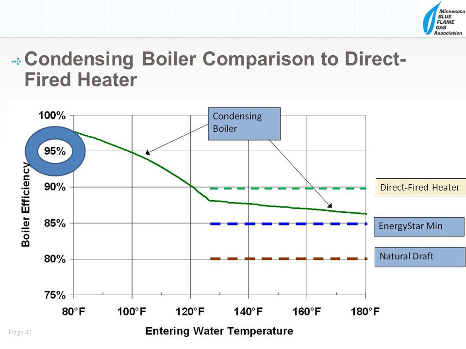 Condensing Boiler Comparison to Direct- Fired Heater