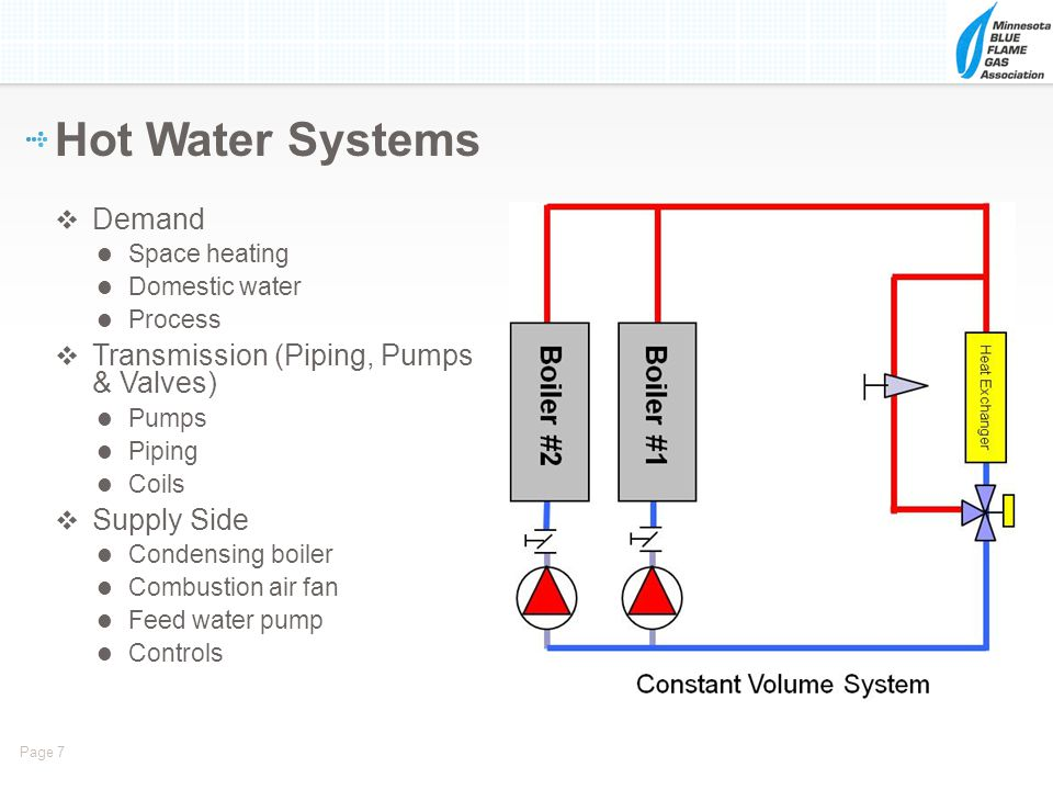 Hot Water Systems Demand Transmission (Piping, Pumps & Valves)