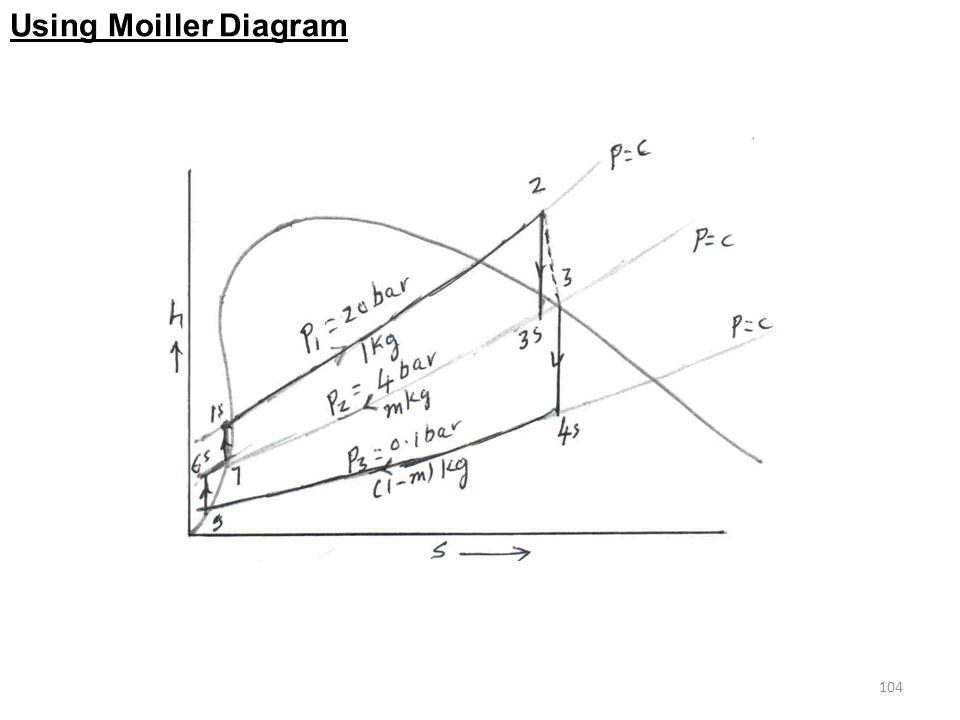 Using Moiller Diagram