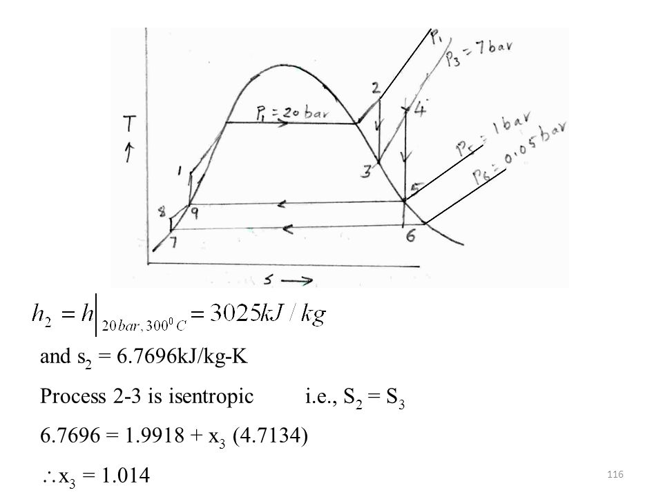 and s2 = 6.7696kJ/kg-K Process 2-3 is isentropic i.e., S2 = S3.