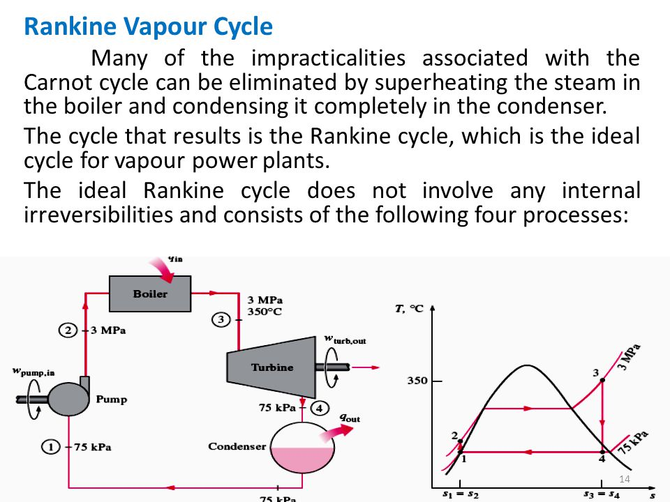 Rankine Vapour Cycle
