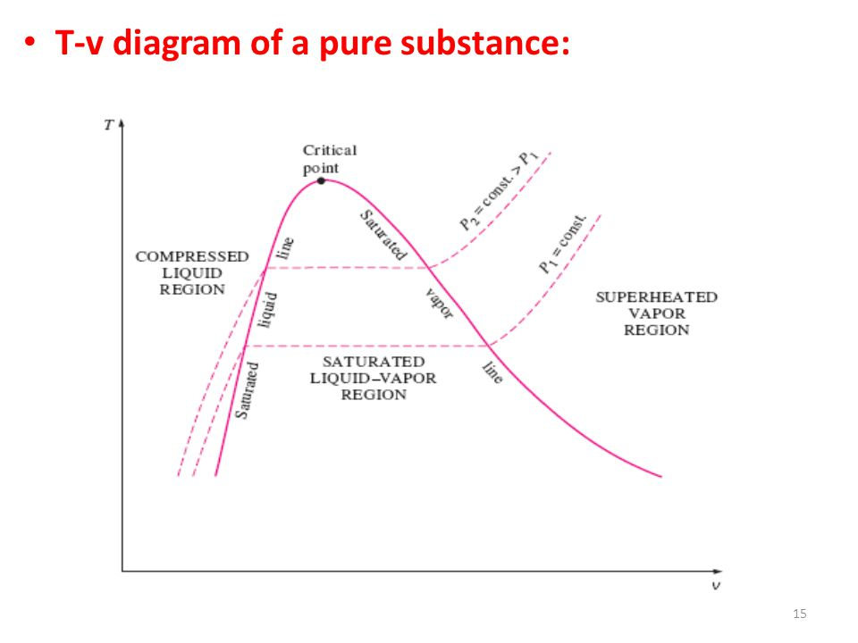 T-v diagram of a pure substance: