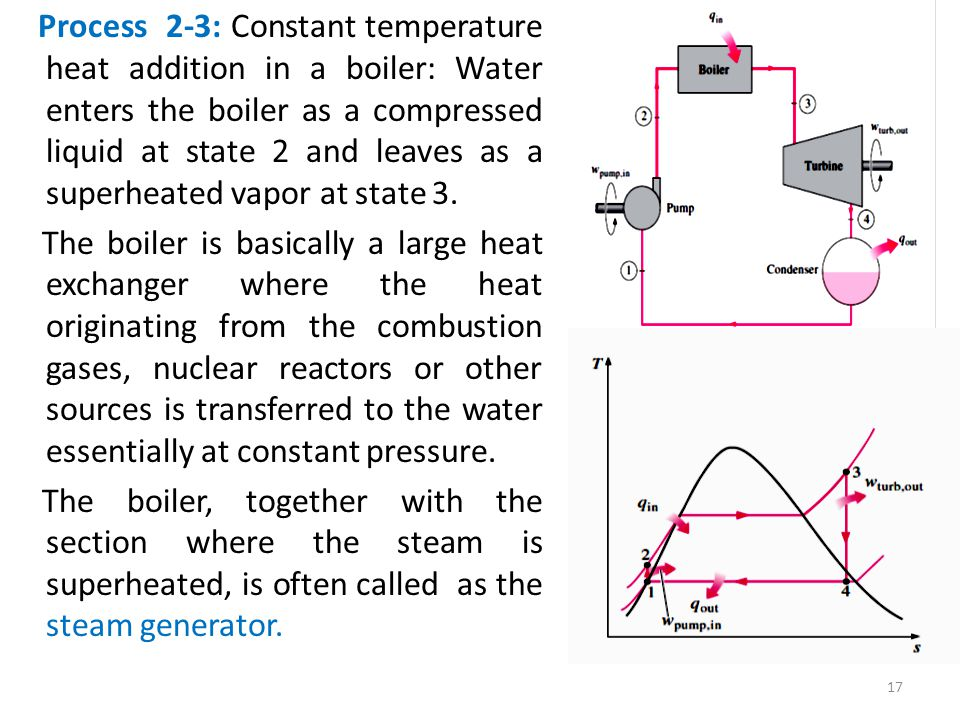 Process 2-3: Constant temperature heat addition in a boiler: Water enters the boiler as a compressed liquid at state 2 and leaves as a superheated vapor at state 3.