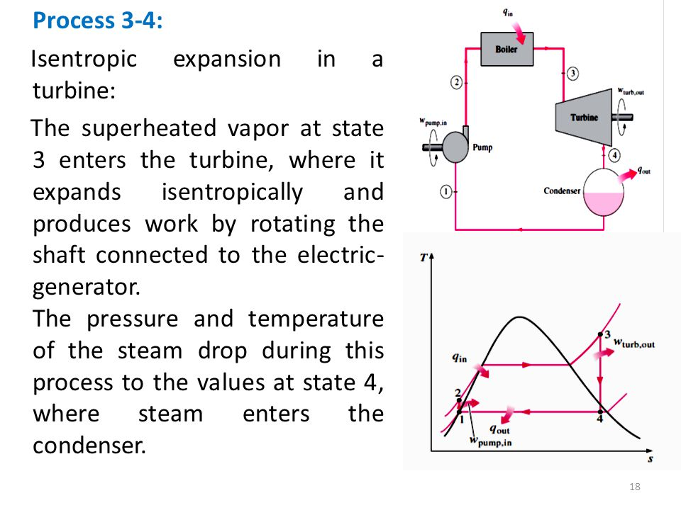 Isentropic expansion in a turbine:
