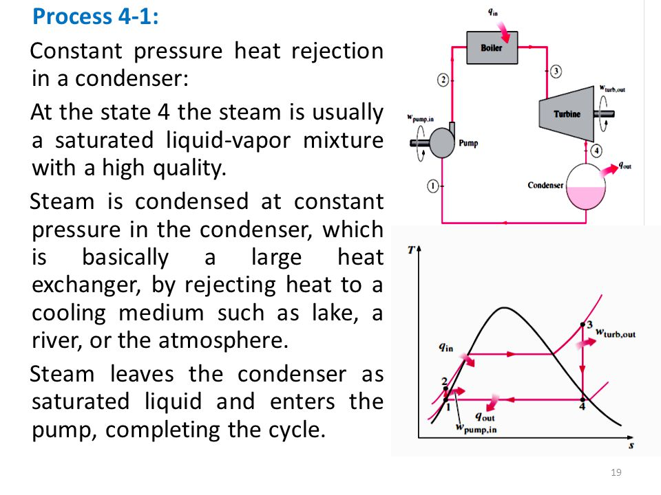 Constant pressure heat rejection in a condenser: