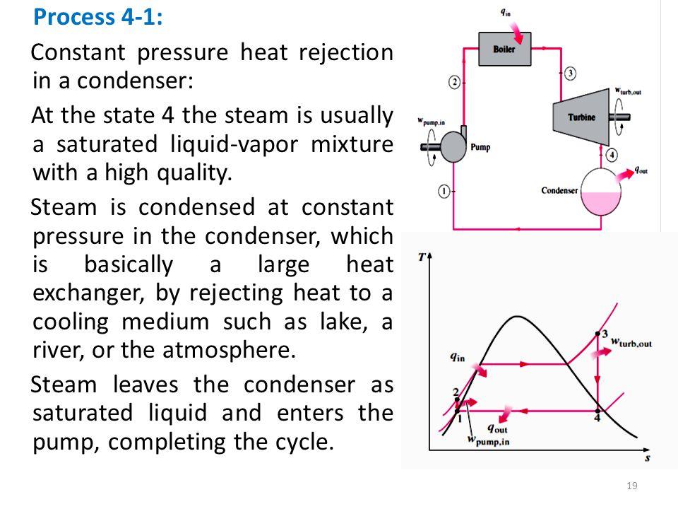 Constant pressure heat rejection in a condenser: