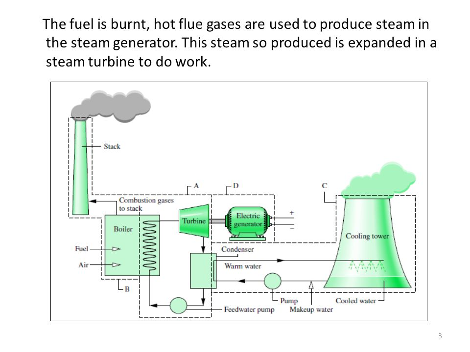 The fuel is burnt, hot flue gases are used to produce steam in the steam generator.