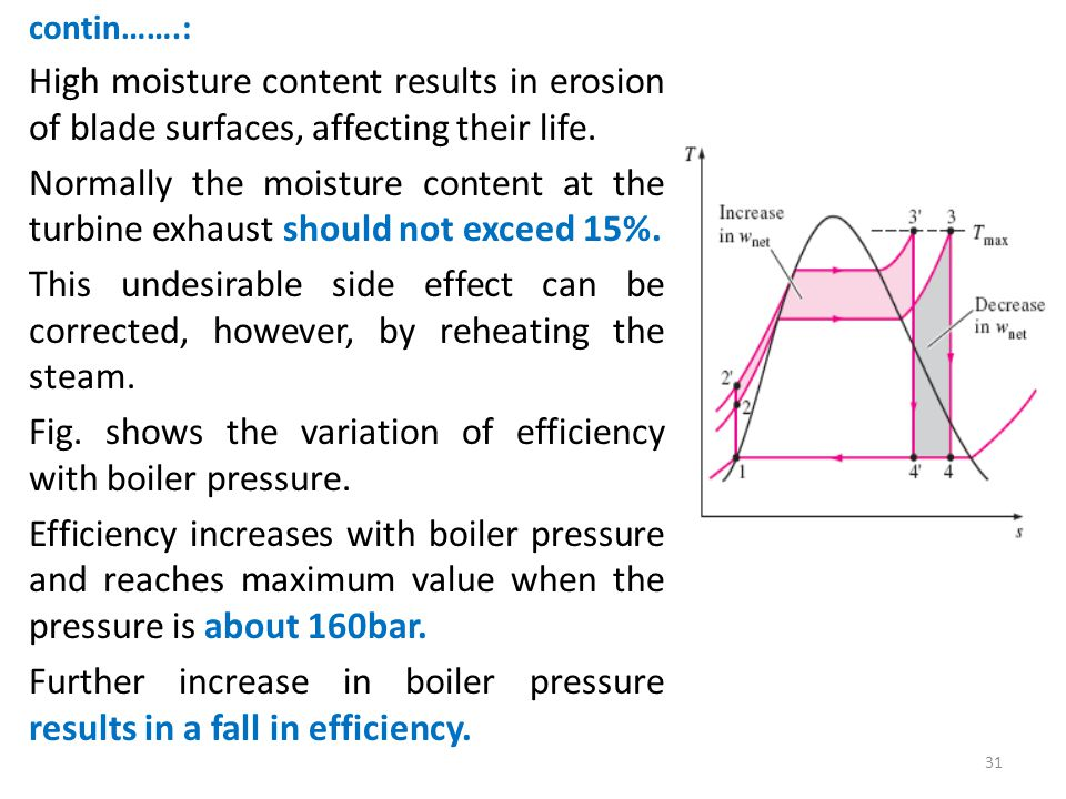 Fig. shows the variation of efficiency with boiler pressure.