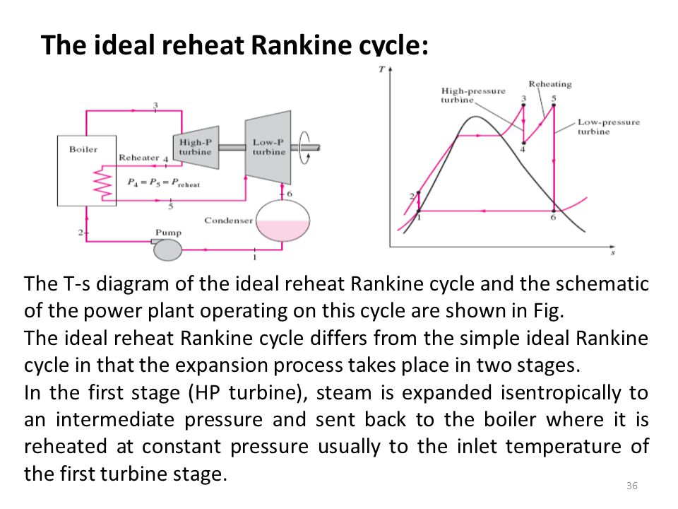 The ideal reheat Rankine cycle: