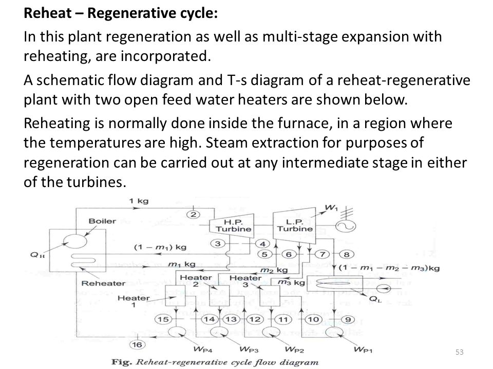 Reheat – Regenerative cycle: In this plant regeneration as well as multi-stage expansion with reheating, are incorporated.