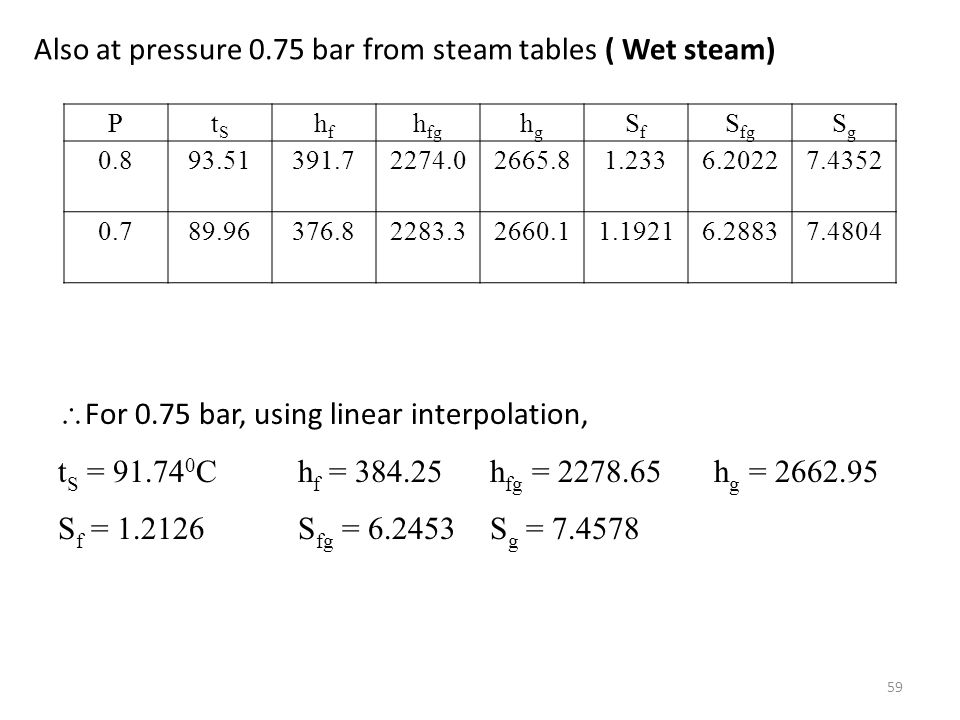 Also at pressure 0.75 bar from steam tables ( Wet steam)