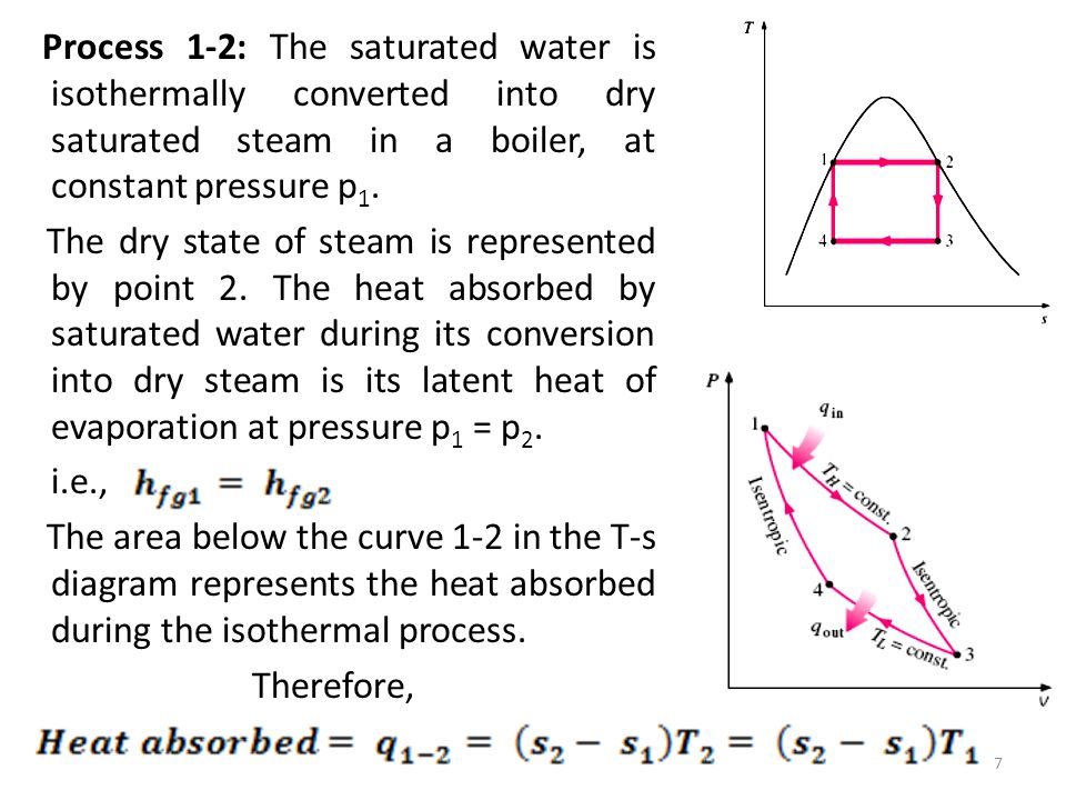 Process 1-2: The saturated water is isothermally converted into dry saturated steam in a boiler, at constant pressure p1.