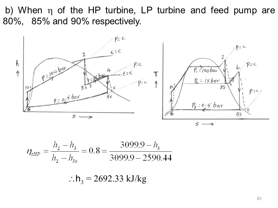 b) When  of the HP turbine, LP turbine and feed pump are 80%, 85% and 90% respectively.