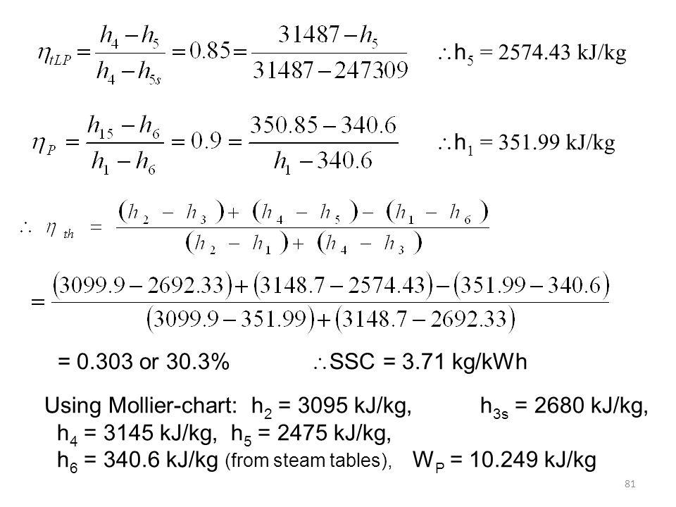 Using Mollier-chart: h2 = 3095 kJ/kg, h3s = 2680 kJ/kg,