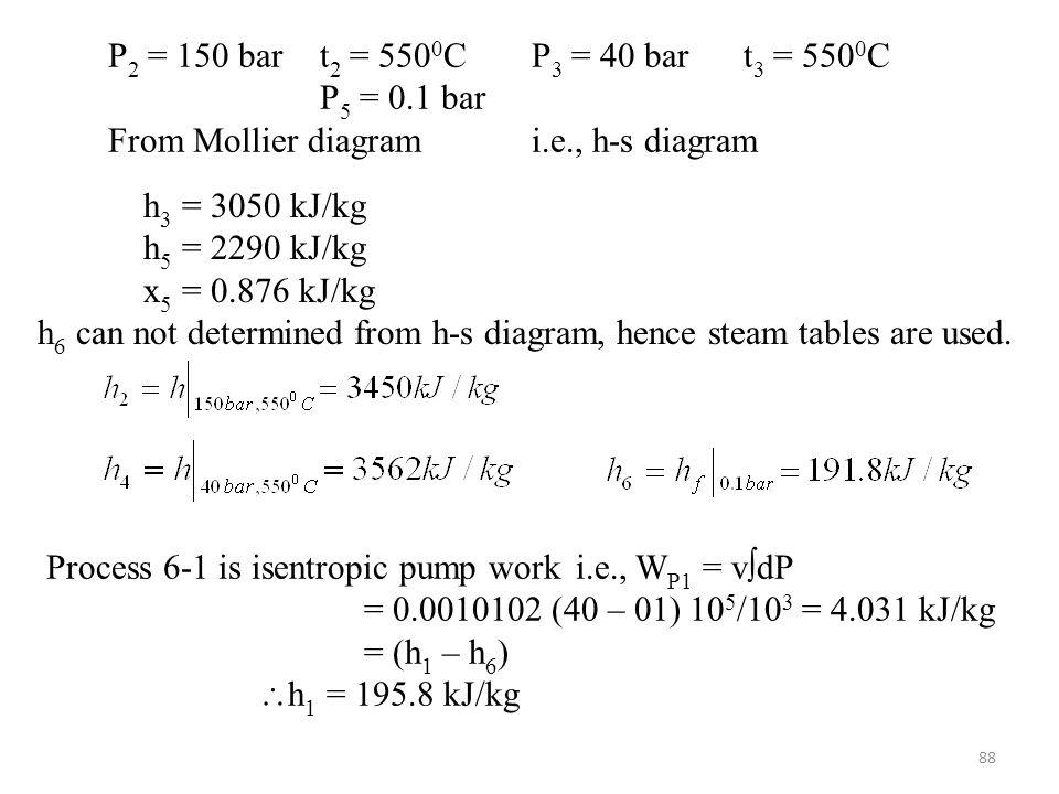 From Mollier diagram i.e., h-s diagram