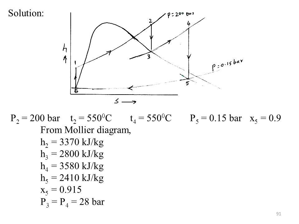 Solution: P2 = 200 bar t2 = 5500C t4 = 5500C P5 = 0.15 bar x5 = 0.9. From Mollier diagram, h2 = 3370 kJ/kg.