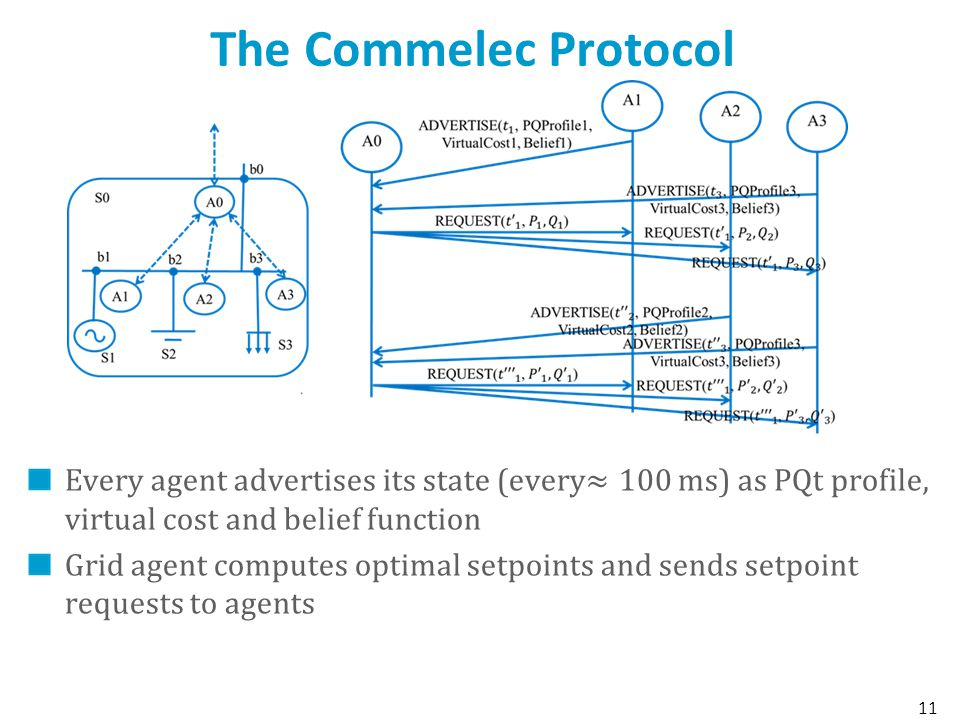 The Commelec Protocol Every agent advertises its state (every≈100 ms) as PQt profile, virtual cost and belief function.