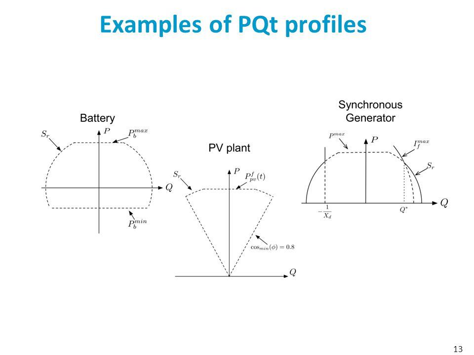 Examples of PQt profiles