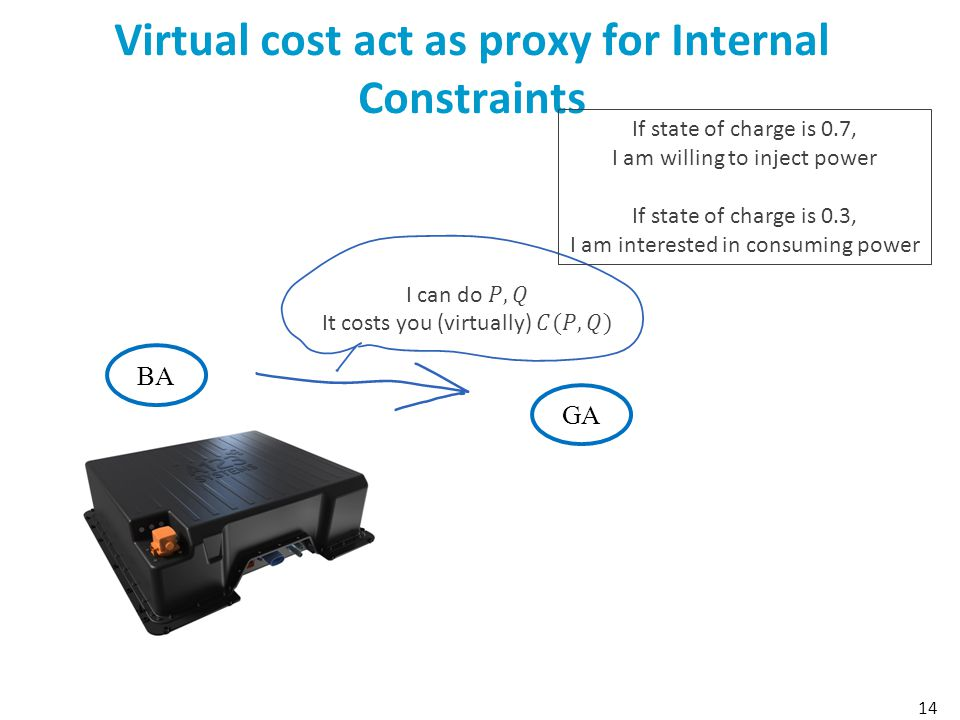 Virtual cost act as proxy for Internal Constraints