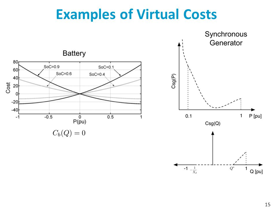 Examples of Virtual Costs