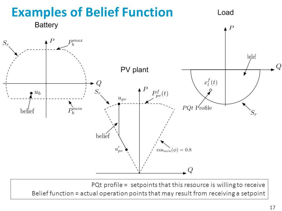 Examples of Belief Function