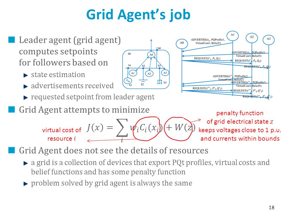 Grid Agent's job Leader agent (grid agent) computes setpoints for followers based on. state estimation.