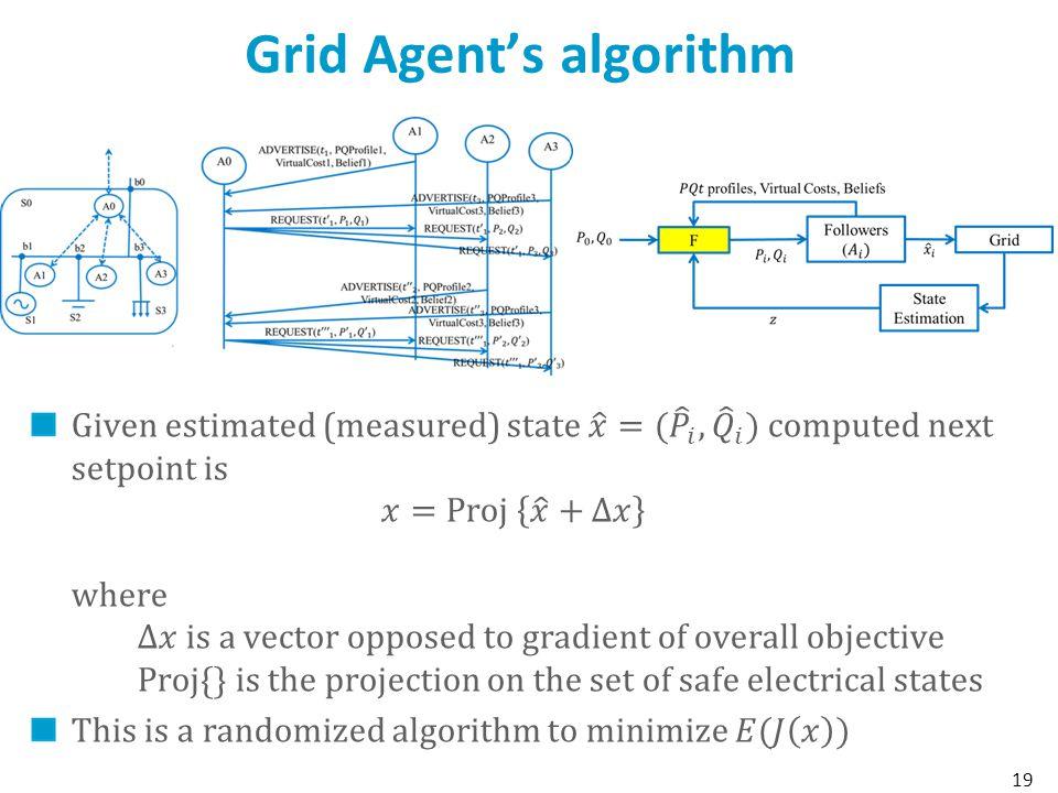 Grid Agent's algorithm