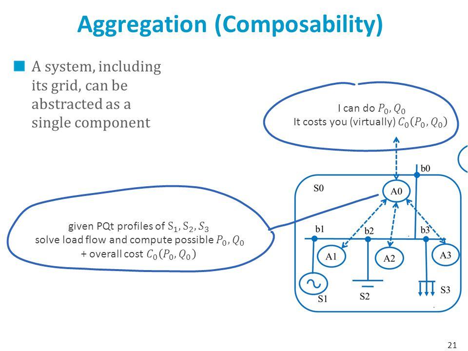 Aggregation (Composability)