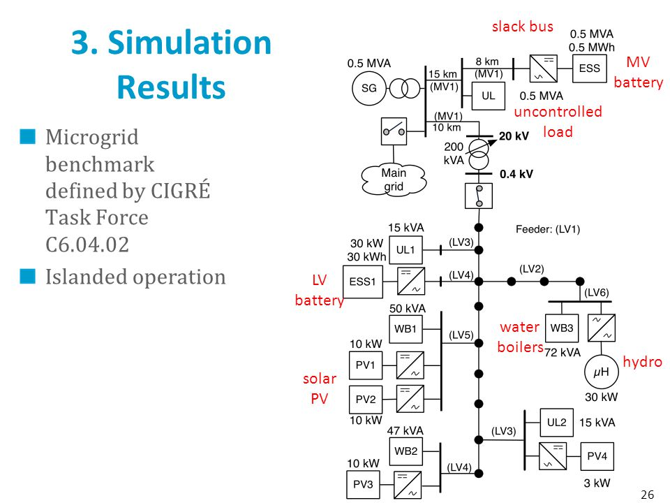 3. Simulation Results slack bus. MV battery. uncontrolled load. Microgrid benchmark defined by CIGRÉ Task Force C6.04.02.