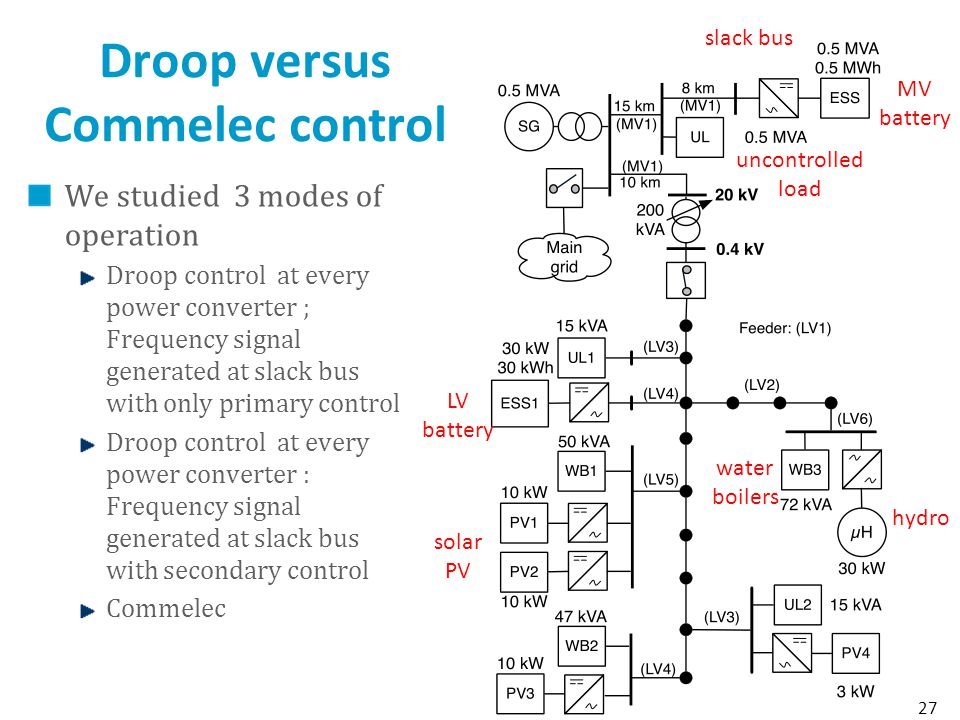 Droop versus Commelec control