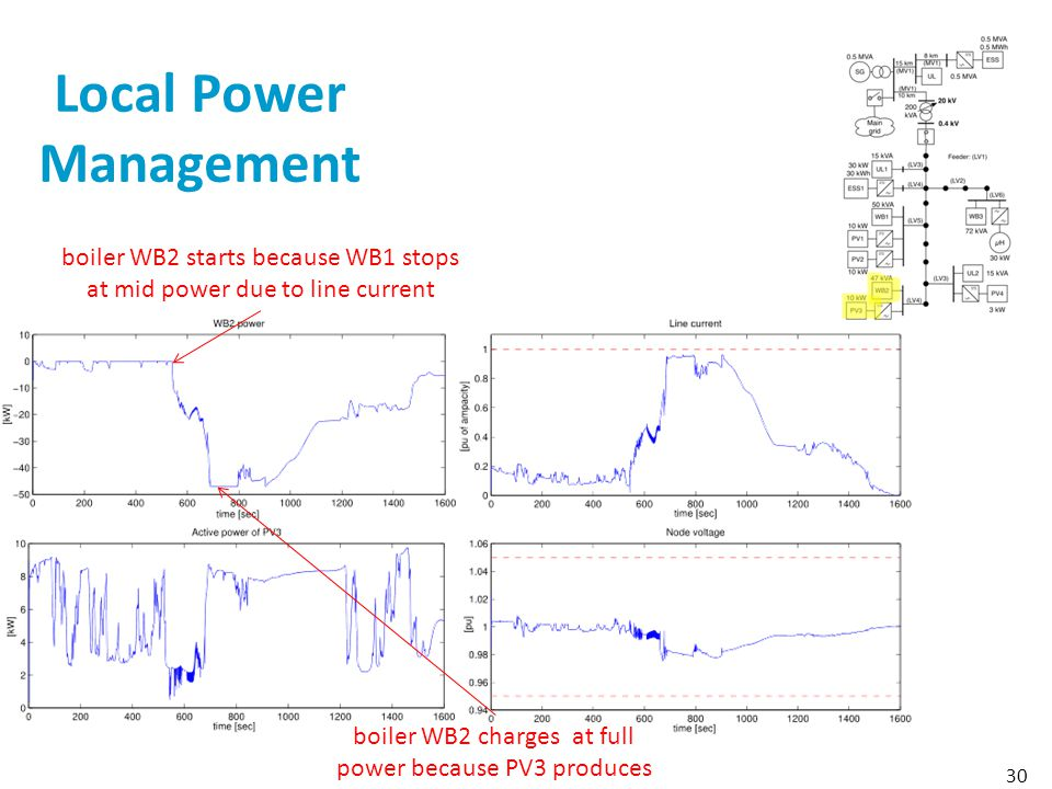 Local Power Management