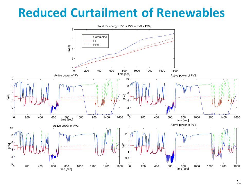 Reduced Curtailment of Renewables