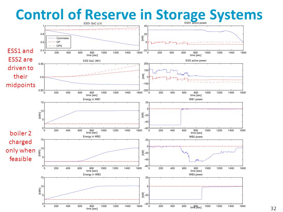 Control of Reserve in Storage Systems
