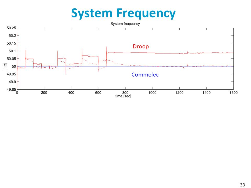 System Frequency Droop Commelec 33