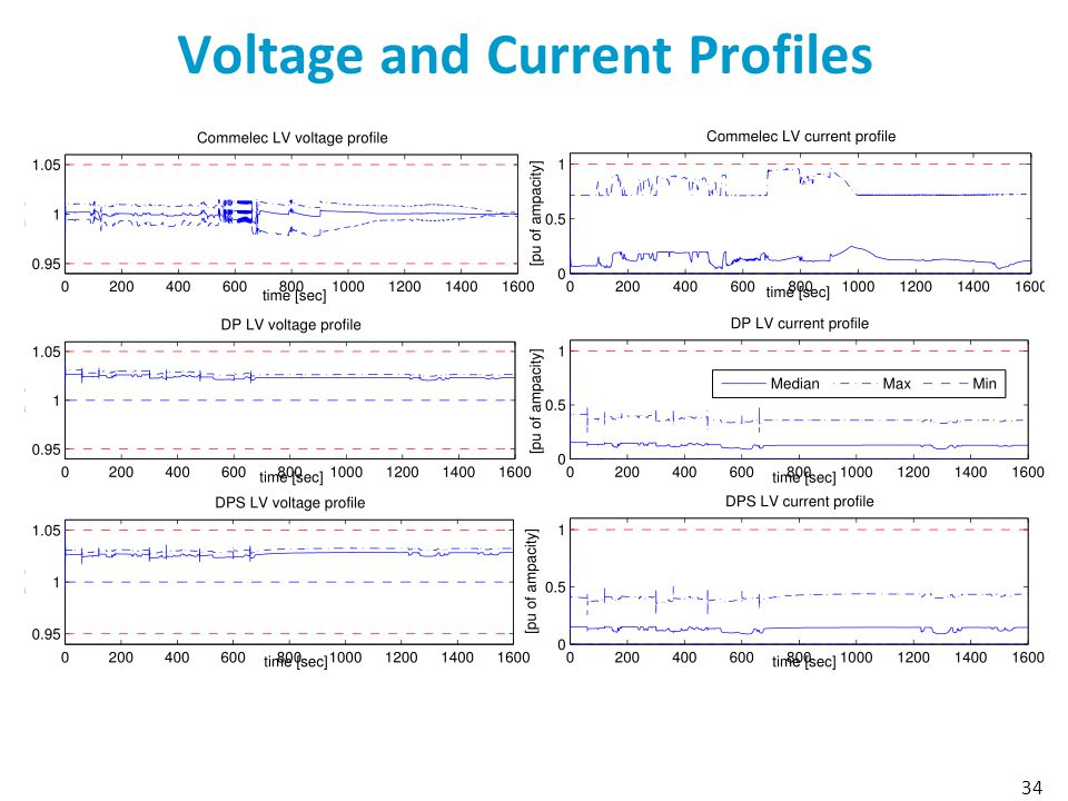 Voltage and Current Profiles