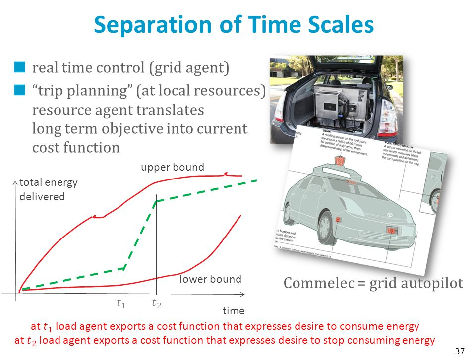Separation of Time Scales