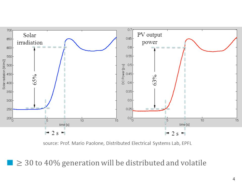 source: Prof. Mario Paolone, Distributed Electrical Systems Lab, EPFL