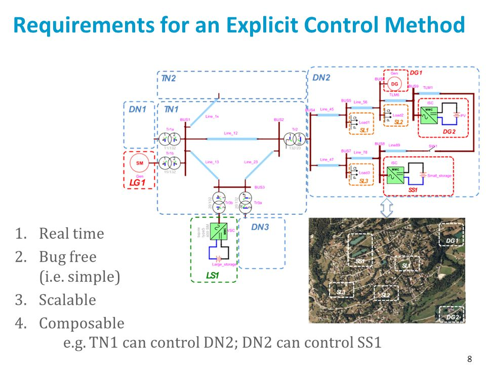 Requirements for an Explicit Control Method