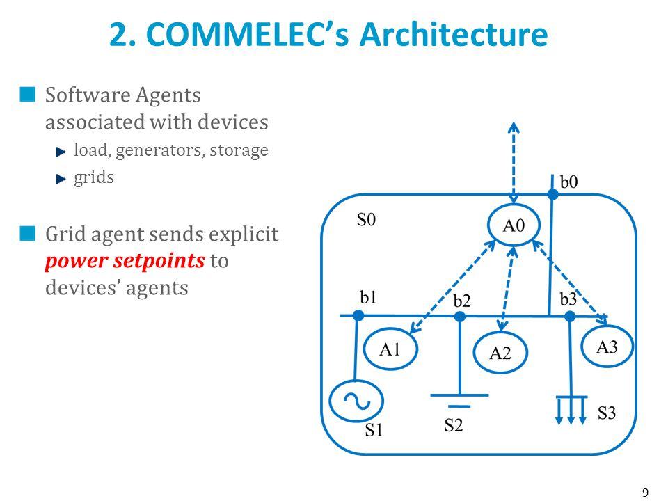 2. COMMELEC's Architecture