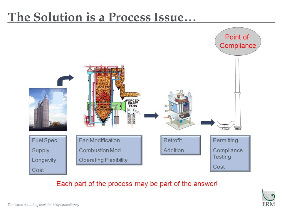 The Solution is a Process Issue…