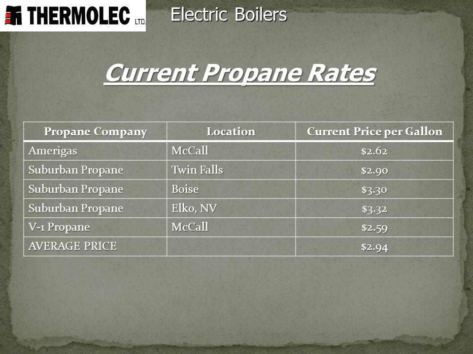 Current Price per Gallon