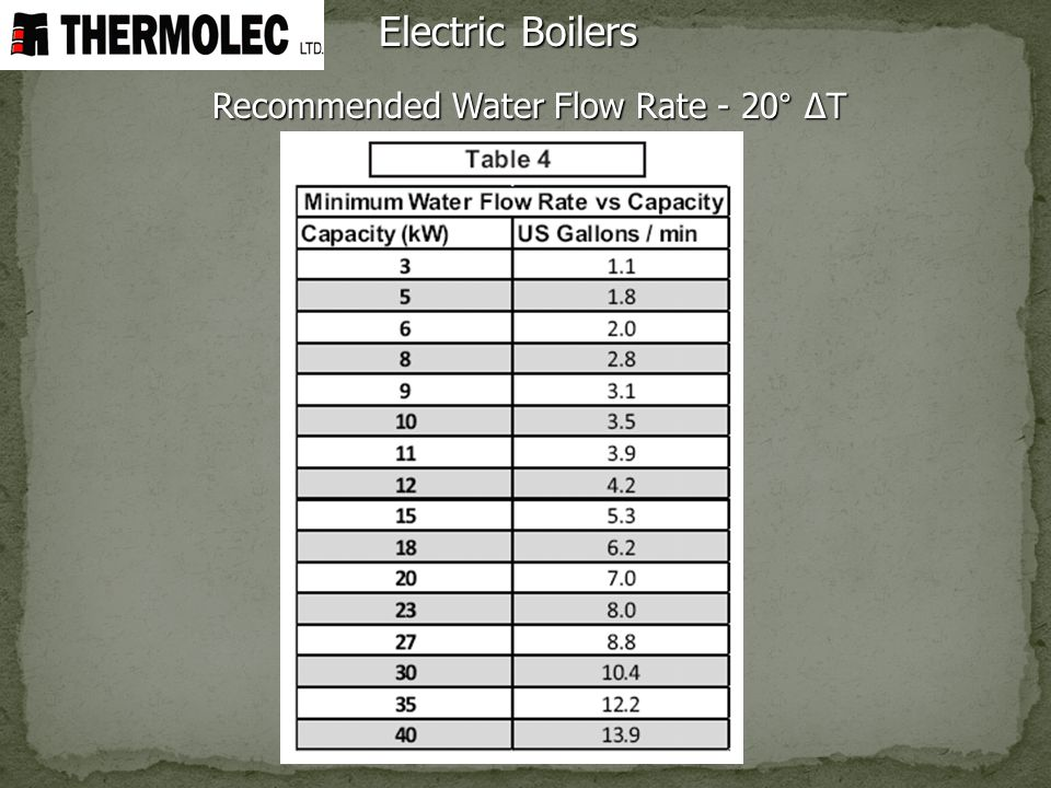 Electric Boilers Recommended Water Flow Rate - 20° ΔT