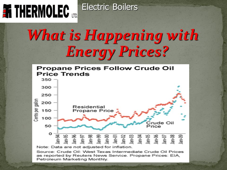 What is Happening with Energy Prices