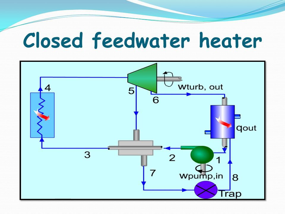 Closed feedwater heater