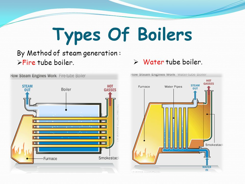 Fire Water Boiler ~ Rankine cycle ppt video online download