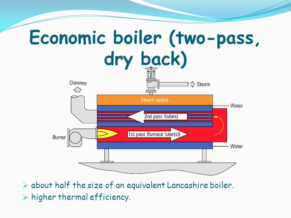 Economic boiler (two-pass, dry back)
