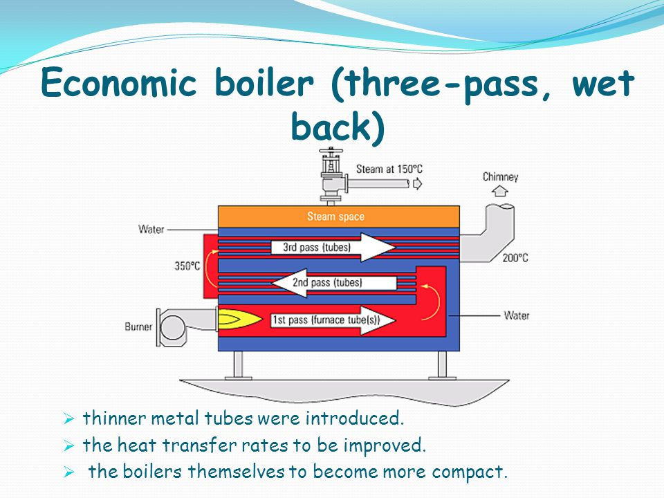 Economic boiler (three-pass, wet back)