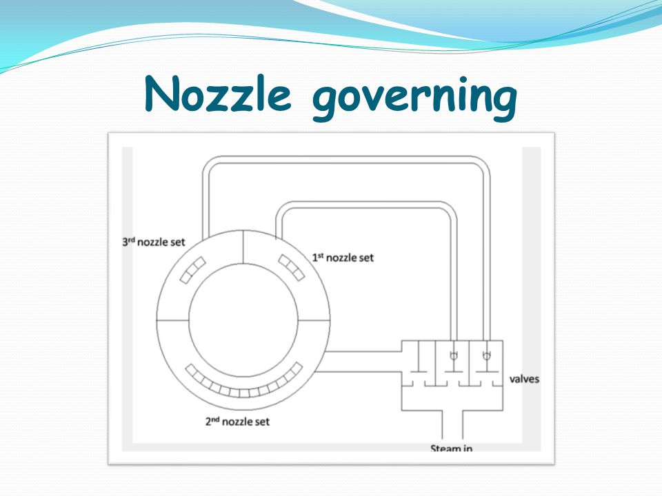Nozzle governing