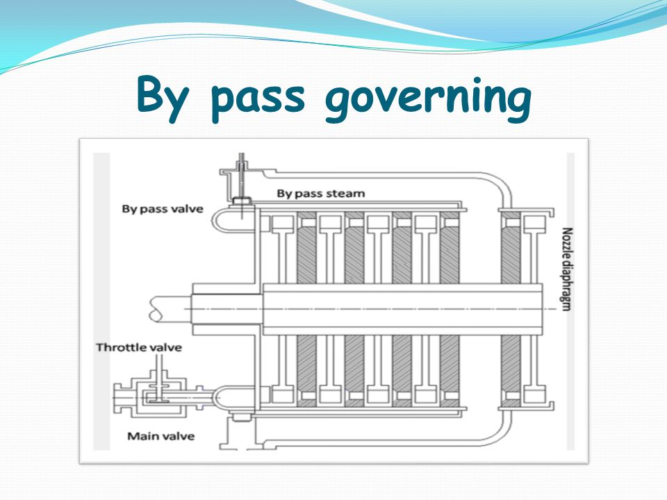 By pass governing