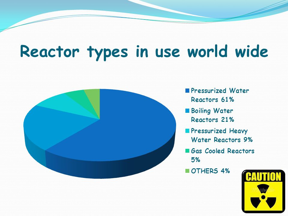 Reactor types in use world wide